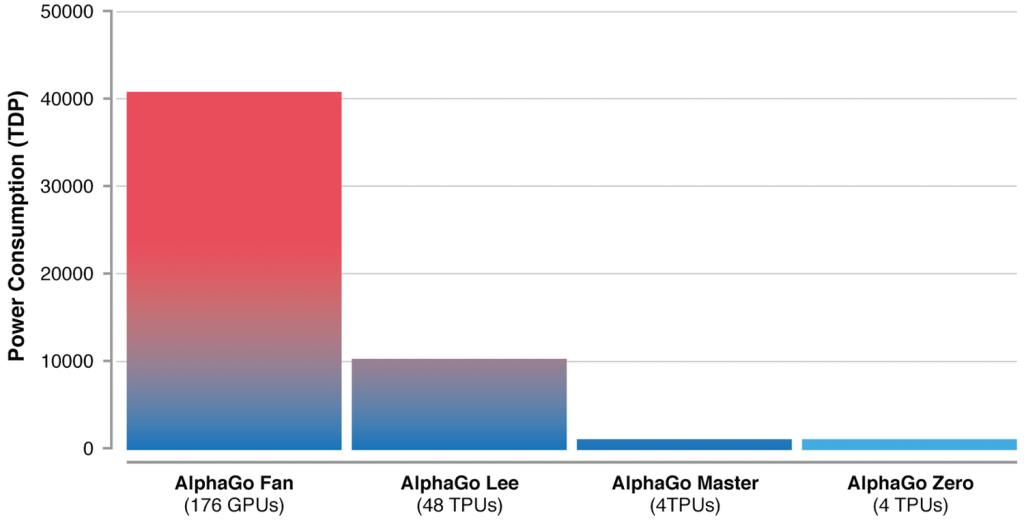 Efficiency of AlphaGo vs AlphaGo Zero