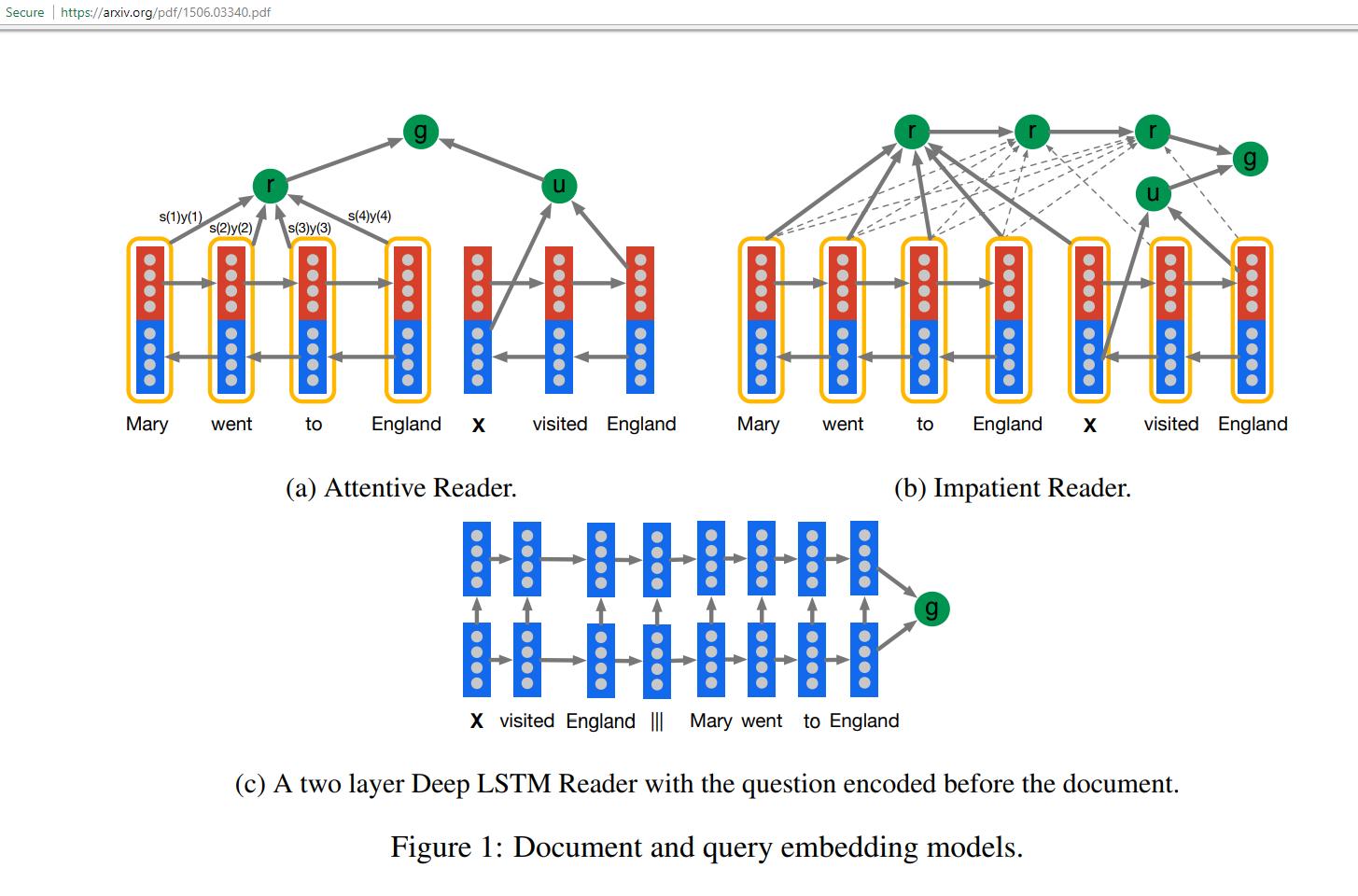 2 Layer Deep LSTM Reader Teaching an AI